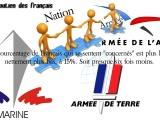 Le soutien des Français, insuffisamment concernés